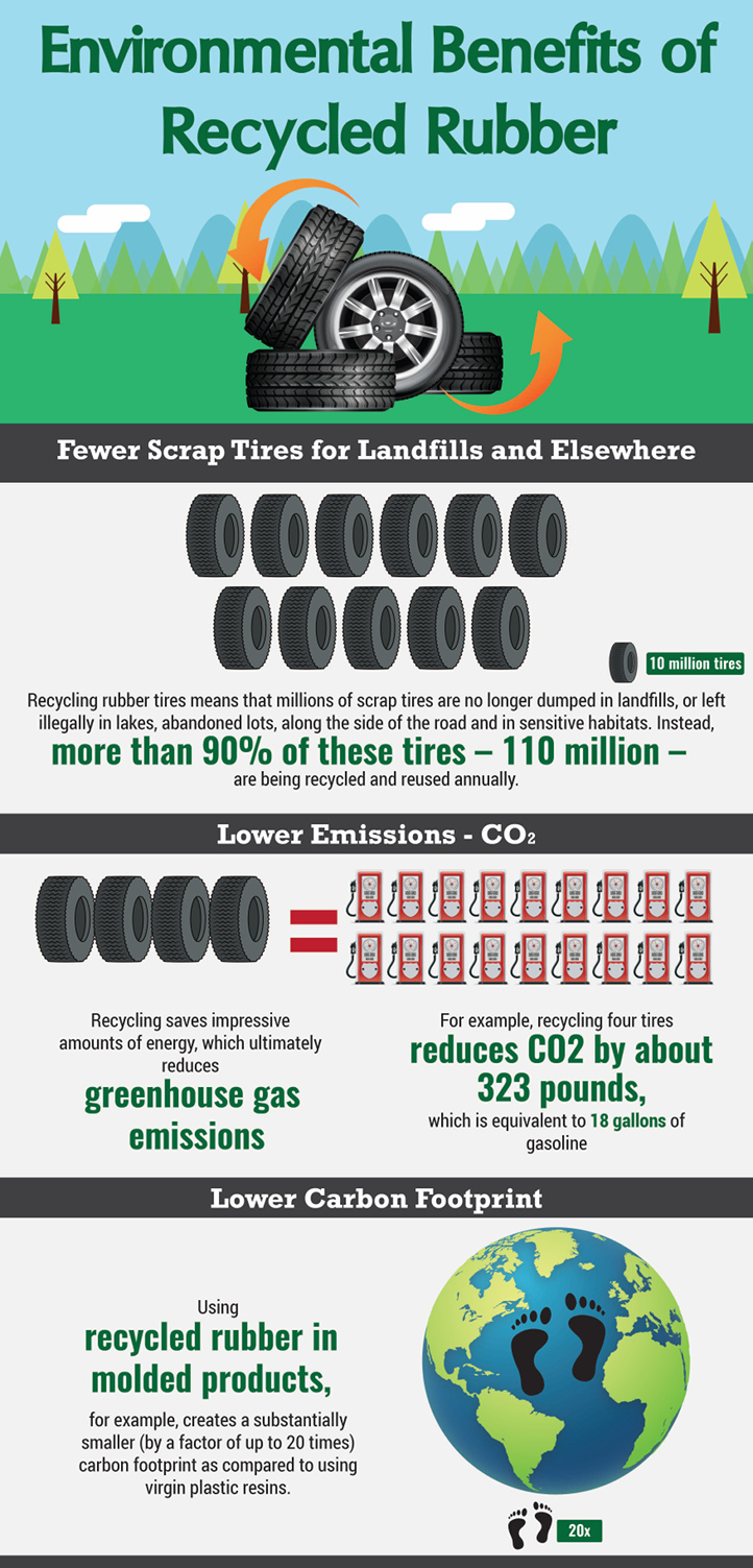 Environmental Benefits – Recycled Rubber Facts