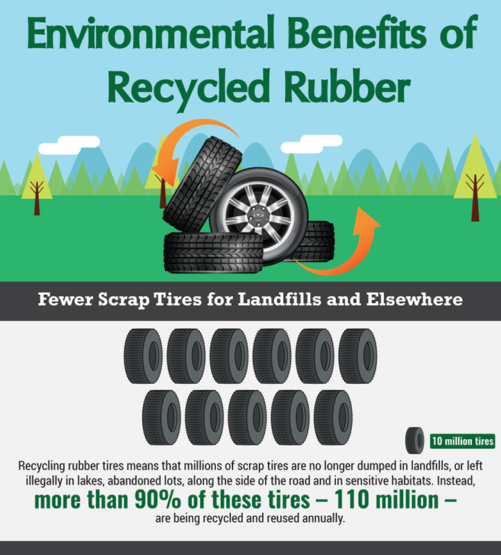 the science  u2013 recycled rubber facts